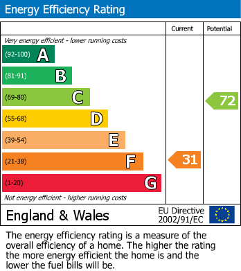 EPC Graph for Millindale, Maltby, Rotherham
